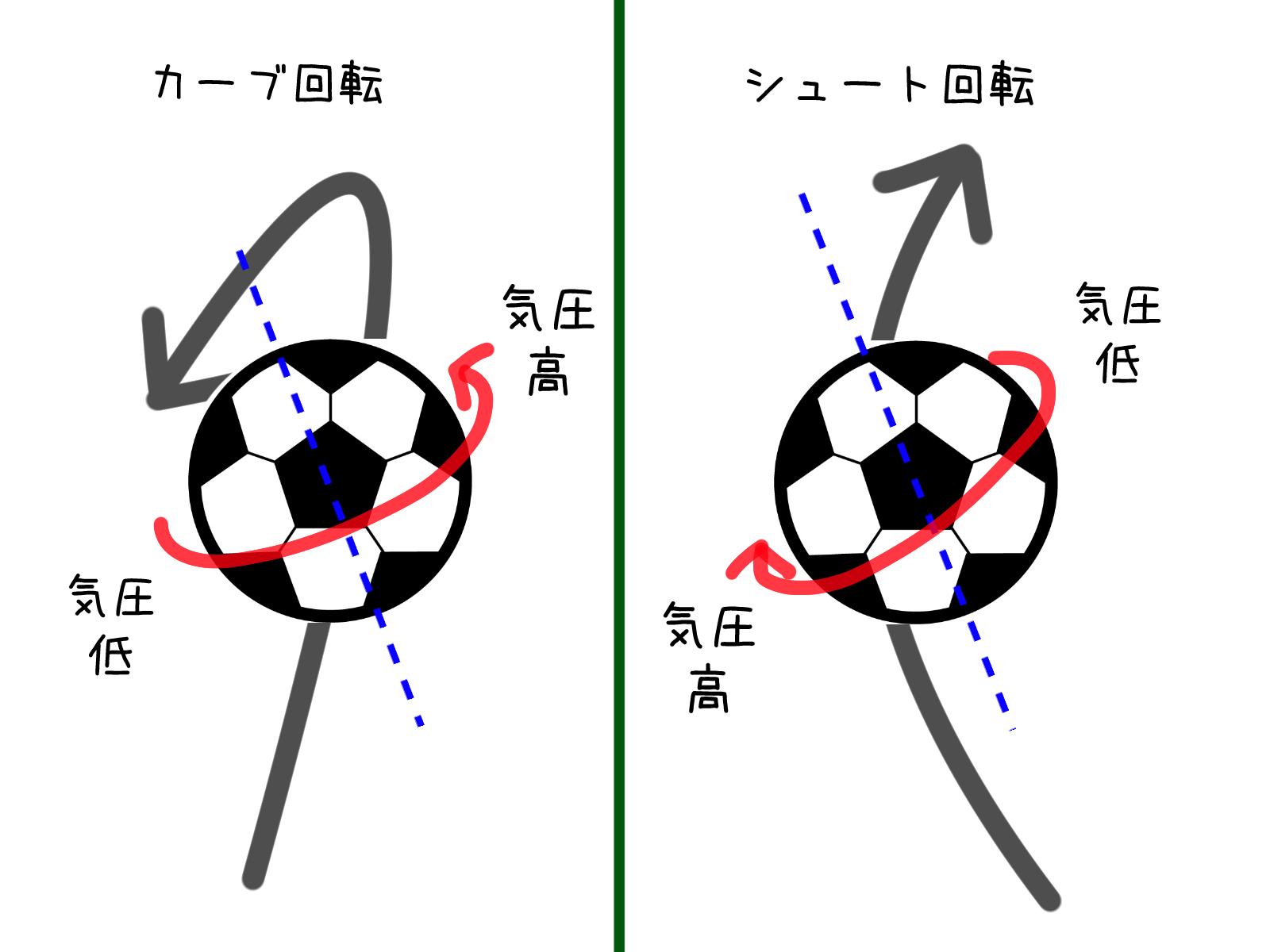 サッカーボールの回転軸と変化方向